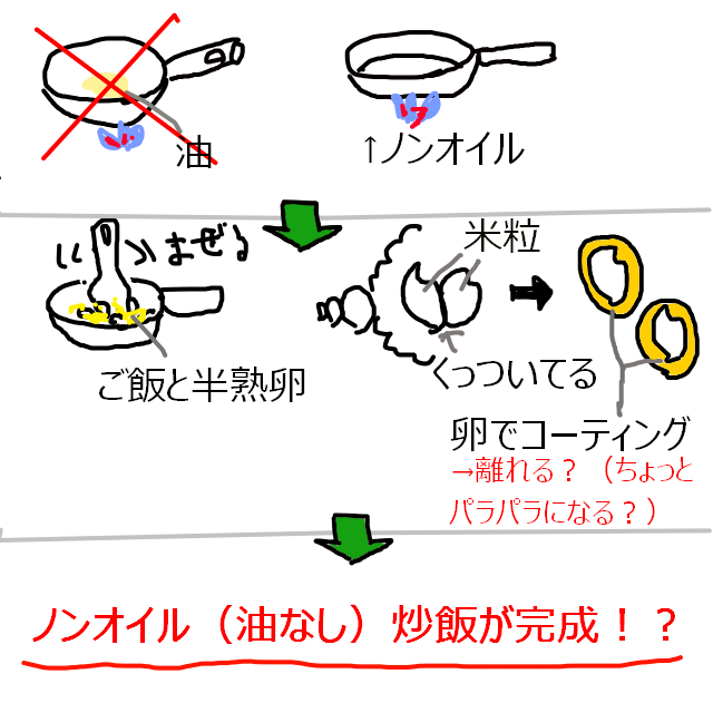 油なし 火止め 炒飯トップ.png